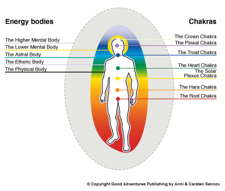 Old Time Aura Structure Born before 1987 Thrive Health